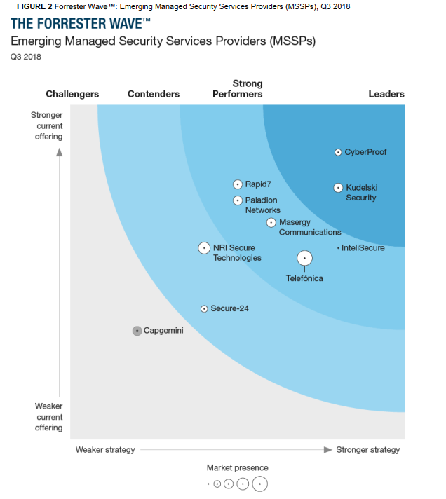 Forrester_Wave_Top_MSS_Providers_US_global-1