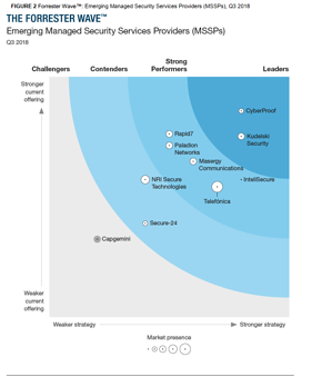 Forrester_Wave_Top_MSS_Providers_US_global
