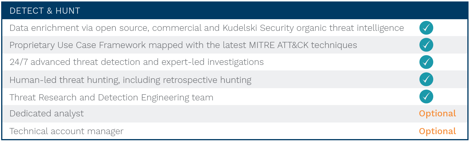 MDR_Detect_Hunt_Feature